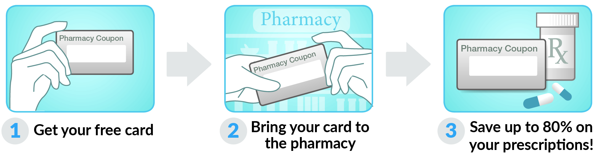 How to use Ohio Drug Card Card